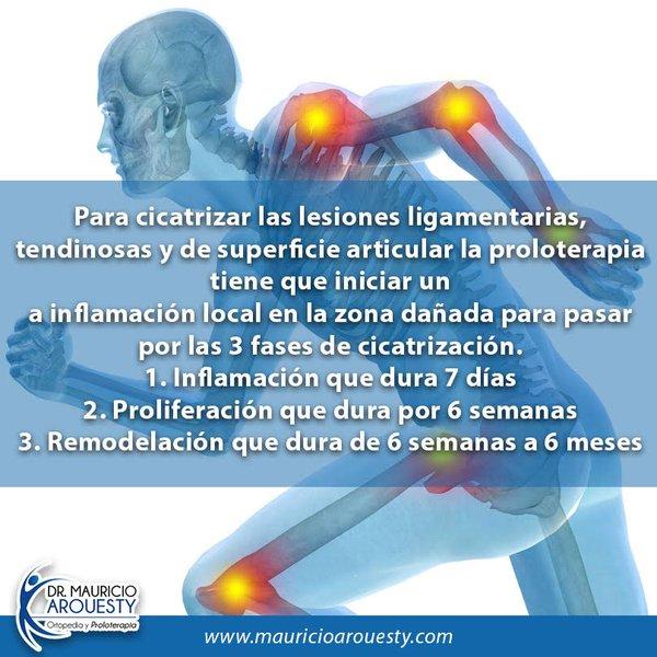 Proceso de inflamación y cicatrización de la proloterapia